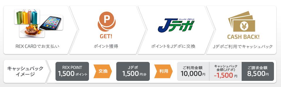 REXカード Jデポイメージ