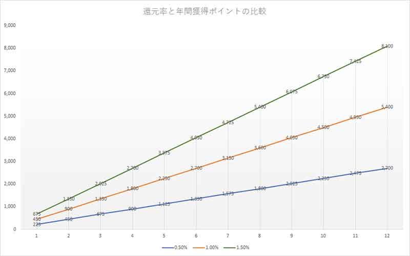 還元率によるポイントの比較